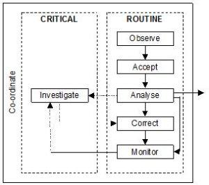 alarm model